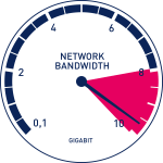 network bandwidth for hosted voip