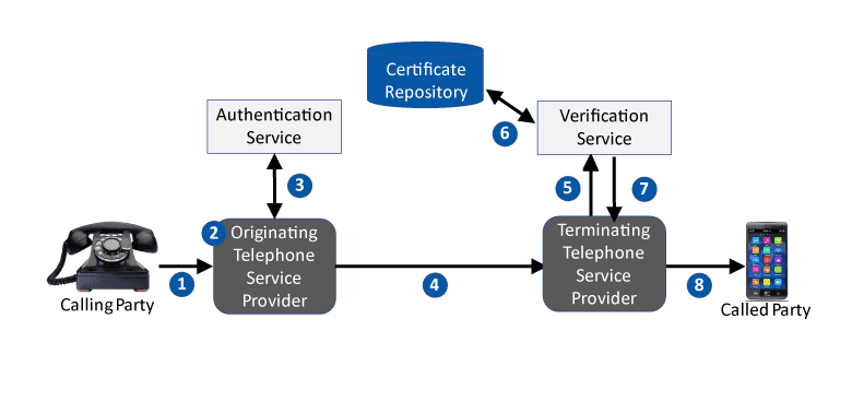 how STIR/SHAKEN verification works